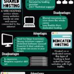 Jenis-jenis Web Hosting (Infografik)